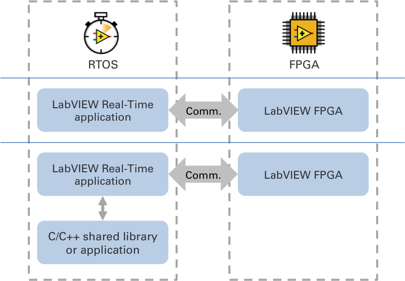 نرم افزار Labview